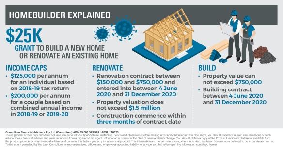 Infographic_HomeBuilder explained_Consultum